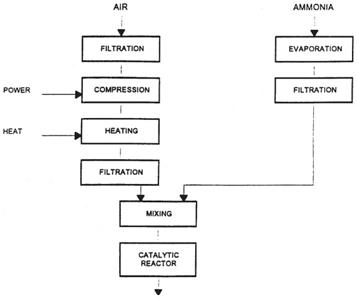 Produccin de cido ntrico ii ingeniera qumica diagrama de bloques de las etapas previas al proceso de oxidacin ccuart Image collections